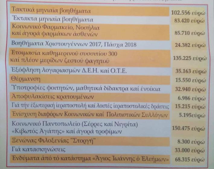 pinankas_filantropia_mitropoli_serron_nigritis_2018.jpg